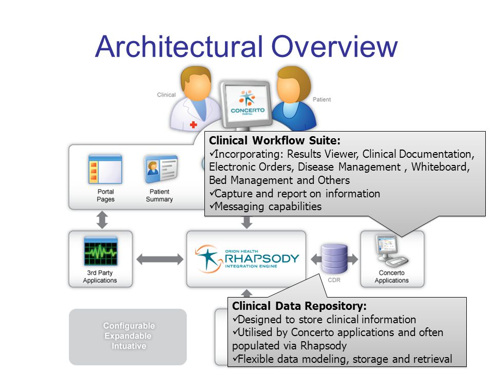Architectural Overview Clinical Workflow Suite:  Incorporating: Results Viewer, Clinical Documentation, Electronic Orders, Disease Management, Whiteboard, Bed Management and Others  Capture and report on information  Messaging capabilities Clinical Workflow Suite:  Incorporating: Results Viewer, Clinical Documentation, Electronic Orders, Disease Management, Whiteboard, Bed Management and Others  Capture and report on information  Messaging capabilities Clinical Data Repository:  Designed to store clinical information  Utilised by Concerto applications and often populated via Rhapsody  Flexible data modeling, storage and retrieval Clinical Data Repository:  Designed to store clinical information  Utilised by Concerto applications and often populated via Rhapsody  Flexible data modeling, storage and retrieval