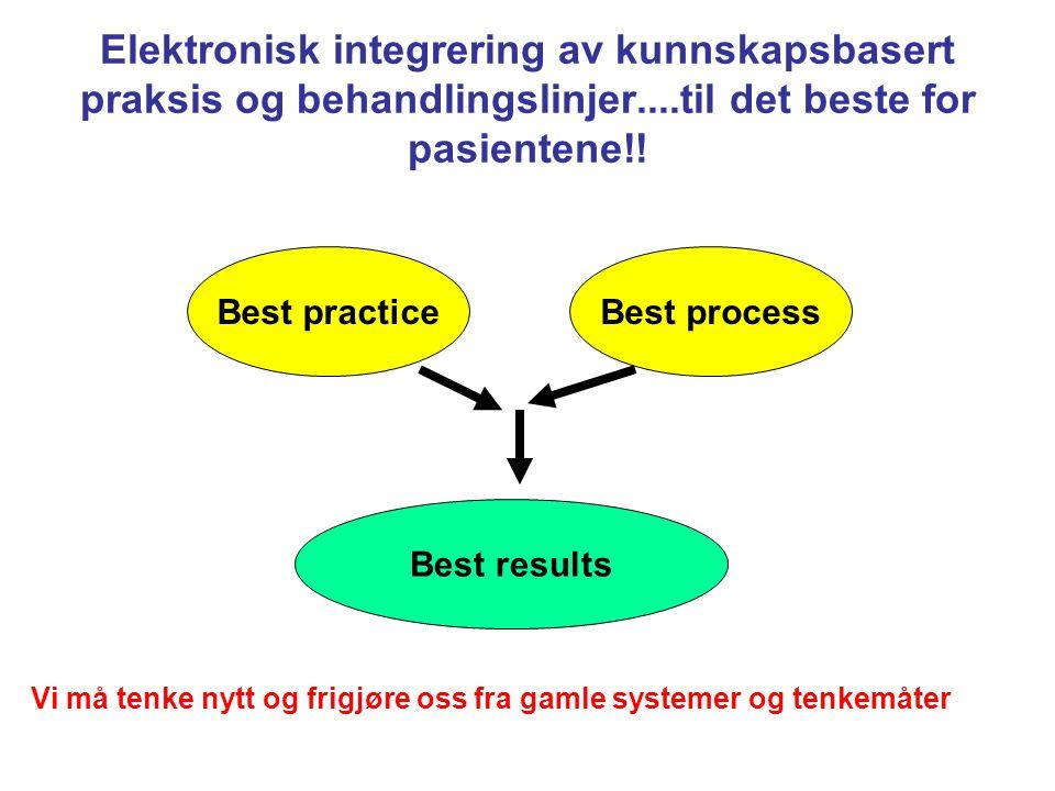 Elektronisk integrering av kunnskapsbasert praksis og behandlingslinjer....til det beste for pasientene!! Best practiceBest process Best results Vi må