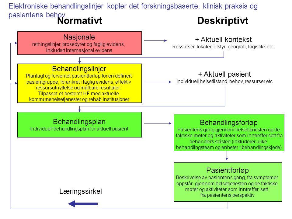 Nasjonale retningslinjer, prosedyrer og faglig evidens, inkludert internasjonal evidens Behandlingslinjer Planlagt og forventet pasientforløp for en d