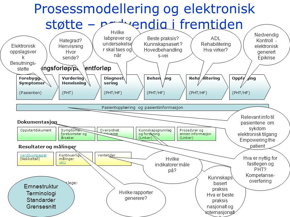 Prosessmodellering og elektronisk støtte – nødvendig i fremtiden Behandlingsforløp/pasientforløp Dokumentasjon Resultater og målinger Forebygging Symp
