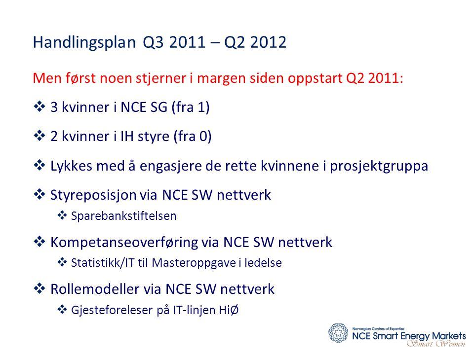 Handlingsplan Q3 2011 – Q2 2012 Men først noen stjerner i margen siden oppstart Q2 2011:  3 kvinner i NCE SG (fra 1)  2 kvinner i IH styre (fra 0)  Lykkes med å engasjere de rette kvinnene i prosjektgruppa  Styreposisjon via NCE SW nettverk  Sparebankstiftelsen  Kompetanseoverføring via NCE SW nettverk  Statistikk/IT til Masteroppgave i ledelse  Rollemodeller via NCE SW nettverk  Gjesteforeleser på IT-linjen HiØ