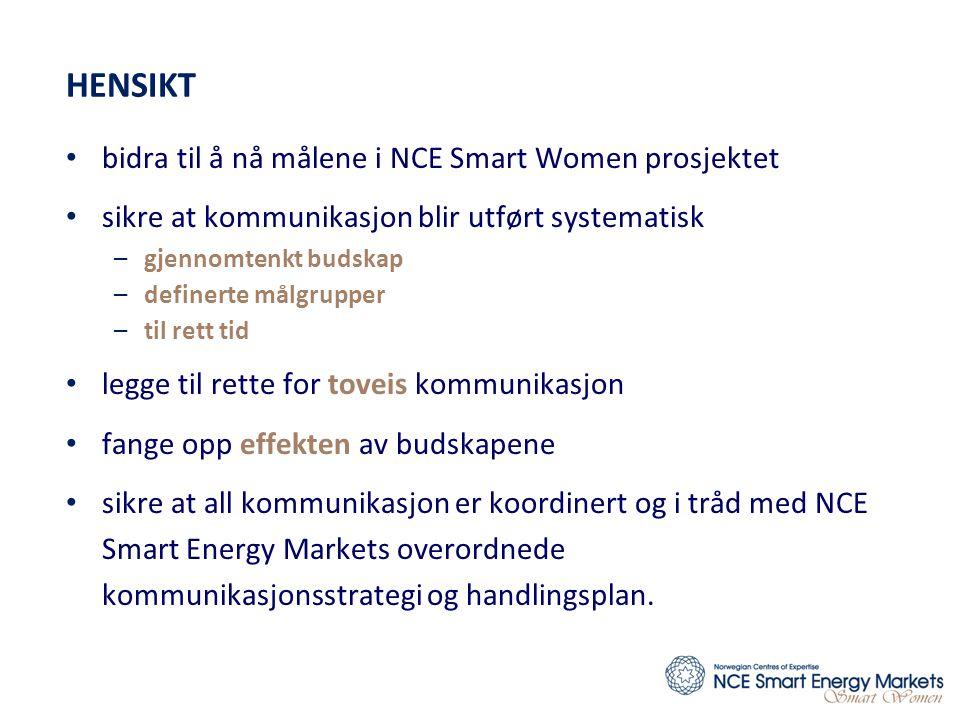 HENSIKT • bidra til å nå målene i NCE Smart Women prosjektet • sikre at kommunikasjon blir utført systematisk –gjennomtenkt budskap –definerte målgrupper –til rett tid • legge til rette for toveis kommunikasjon • fange opp effekten av budskapene • sikre at all kommunikasjon er koordinert og i tråd med NCE Smart Energy Markets overordnede kommunikasjonsstrategi og handlingsplan.