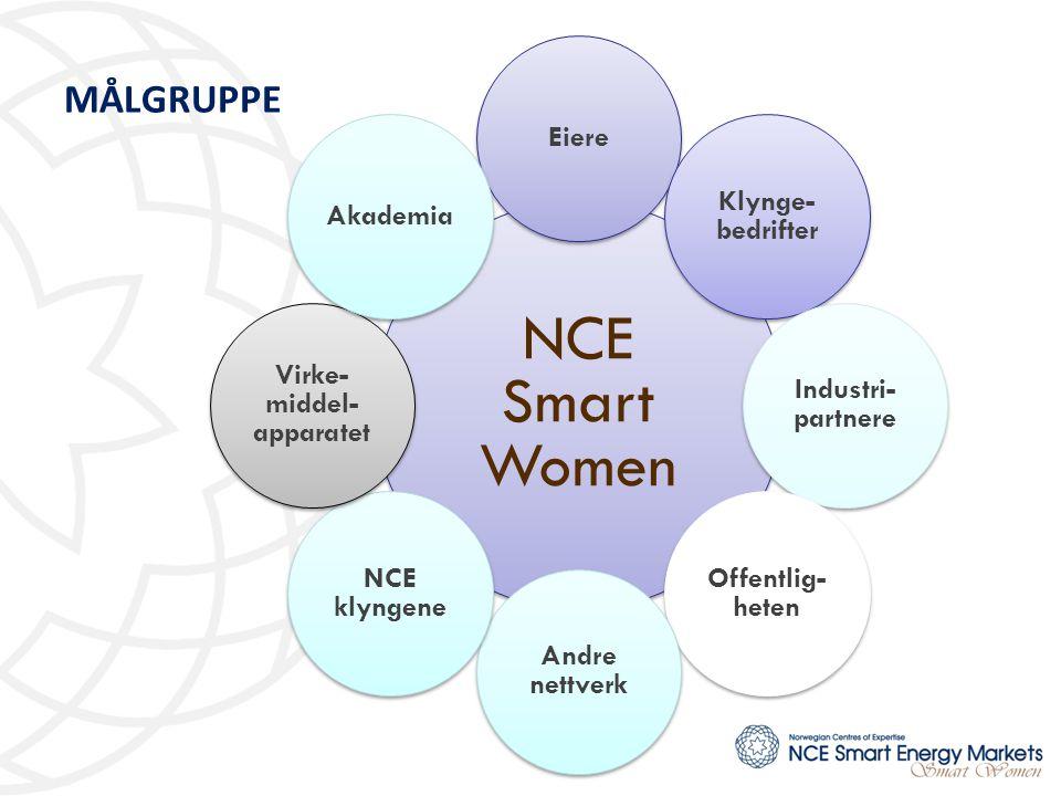 MÅLGRUPPE NCE Smart Women Eiere Klynge- bedrifter Industri- partnere Offentlig- heten Andre nettverk NCE klyngene Virke- middel- apparatet Akademia