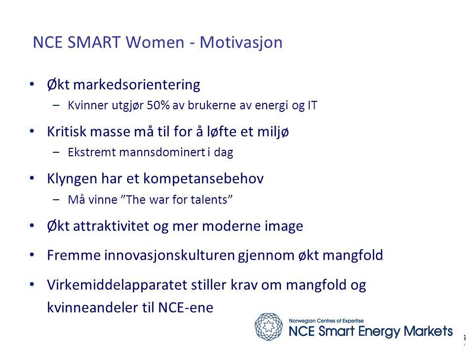 NCE SMART Women - Motivasjon • Økt markedsorientering –Kvinner utgjør 50% av brukerne av energi og IT • Kritisk masse må til for å løfte et miljø –Ekstremt mannsdominert i dag • Klyngen har et kompetansebehov –Må vinne The war for talents • Økt attraktivitet og mer moderne image • Fremme innovasjonskulturen gjennom økt mangfold • Virkemiddelapparatet stiller krav om mangfold og kvinneandeler til NCE-ene