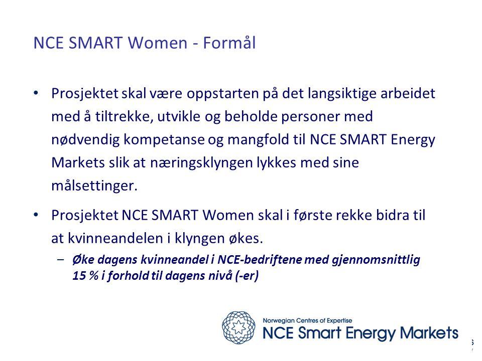 NCE SMART Women - Formål • Prosjektet skal være oppstarten på det langsiktige arbeidet med å tiltrekke, utvikle og beholde personer med nødvendig kompetanse og mangfold til NCE SMART Energy Markets slik at næringsklyngen lykkes med sine målsettinger.