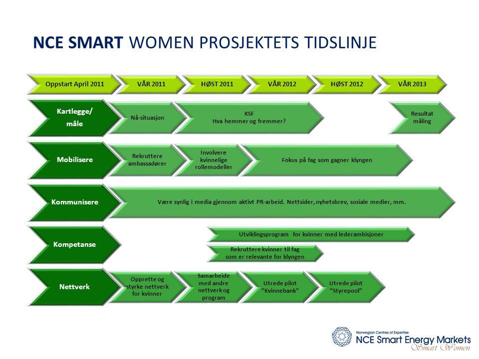 NCE SMART WOMEN PROSJEKTETS TIDSLINJE Oppstart April 2011 VÅR 2011HØST 2011VÅR 2012HØST 2012VÅR 2013 Kartlegge/ måle Nå-situasjon KSF Hva hemmer og fremmer.