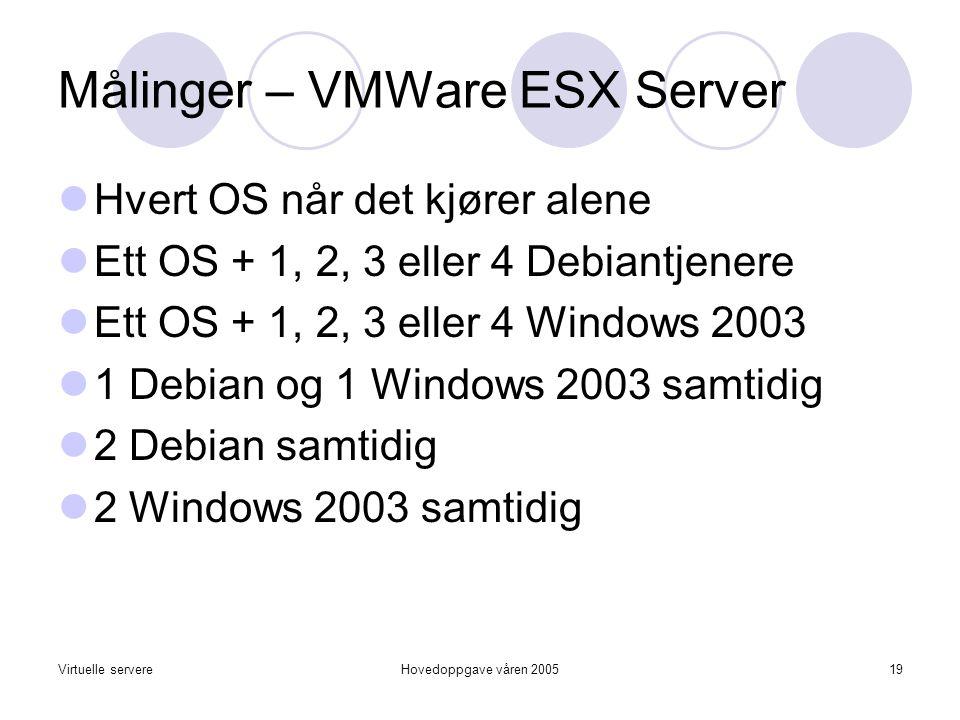Virtuelle servereHovedoppgave våren 200519 Målinger – VMWare ESX Server  Hvert OS når det kjører alene  Ett OS + 1, 2, 3 eller 4 Debiantjenere  Ett OS + 1, 2, 3 eller 4 Windows 2003  1 Debian og 1 Windows 2003 samtidig  2 Debian samtidig  2 Windows 2003 samtidig