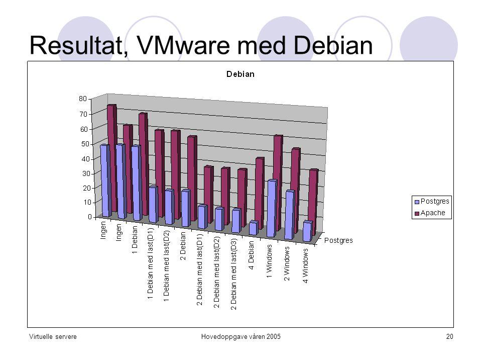 Virtuelle servereHovedoppgave våren 200520 Resultat, VMware med Debian