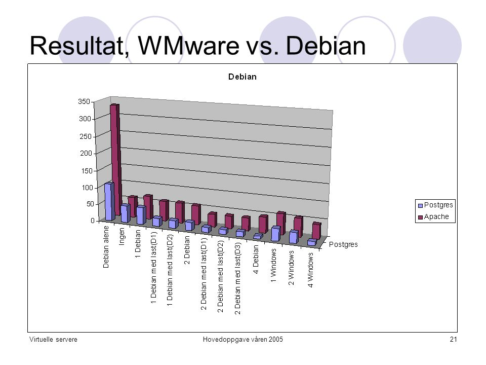Virtuelle servereHovedoppgave våren 200521 Resultat, WMware vs. Debian