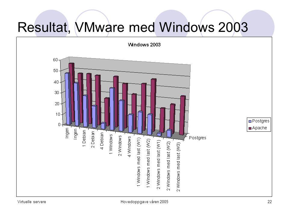 Virtuelle servereHovedoppgave våren 200522 Resultat, VMware med Windows 2003