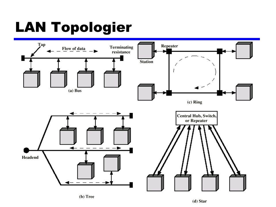 LAN Topologier