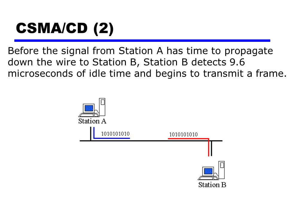 CSMA/CD (2) Before the signal from Station A has time to propagate down the wire to Station B, Station B detects 9.6 microseconds of idle time and beg