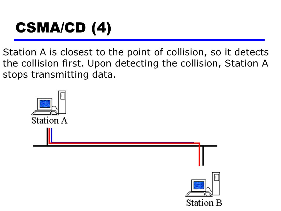 CSMA/CD (4) Station A is closest to the point of collision, so it detects the collision first. Upon detecting the collision, Station A stops transmitt