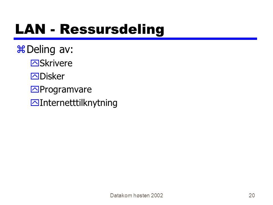 Datakom høsten 200220 LAN - Ressursdeling zDeling av: ySkrivere yDisker yProgramvare yInternetttilknytning