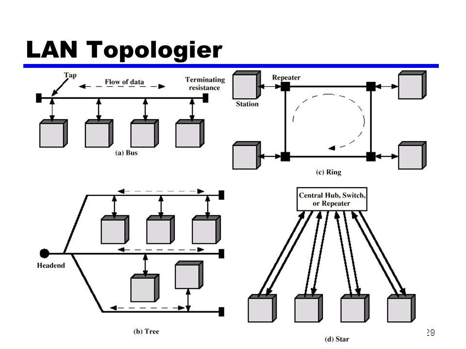 Datakom høsten 200229 LAN Topologier