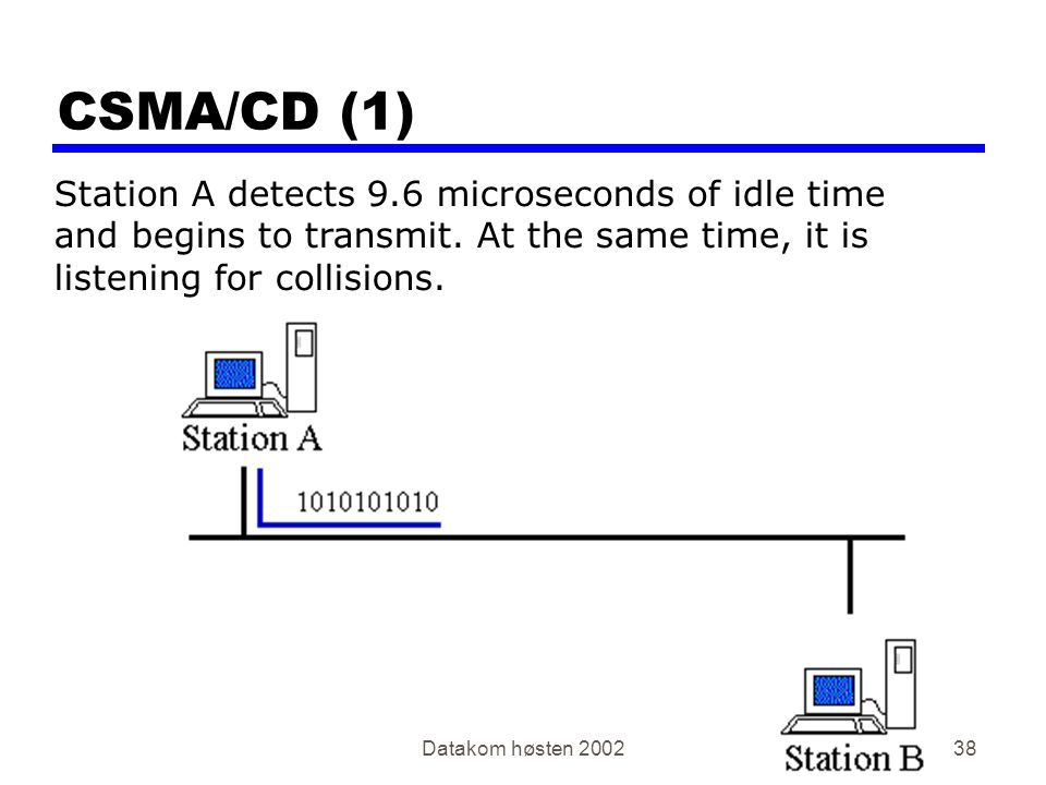 Datakom høsten CSMA/CD (1) Station A detects 9.6 microseconds of idle time and begins to transmit.