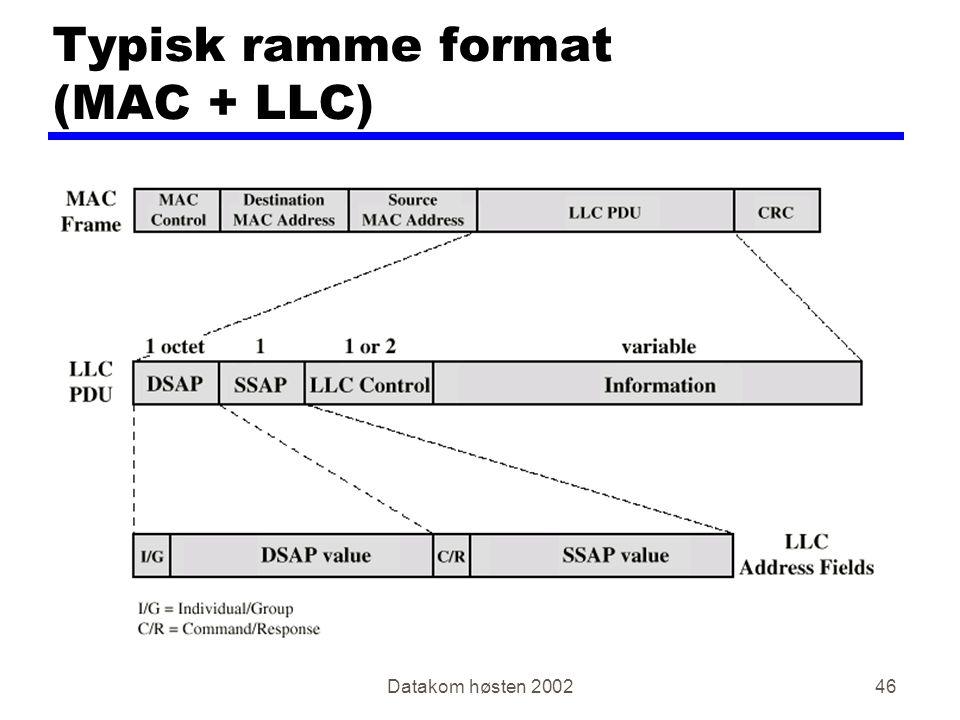 Datakom høsten 200246 Typisk ramme format (MAC + LLC)