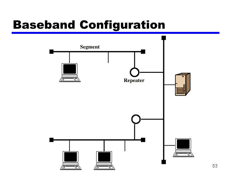 Datakom høsten 200253 Baseband Configuration
