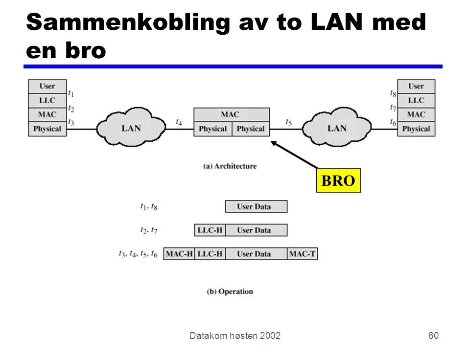 Datakom høsten 200260 Sammenkobling av to LAN med en bro BRO