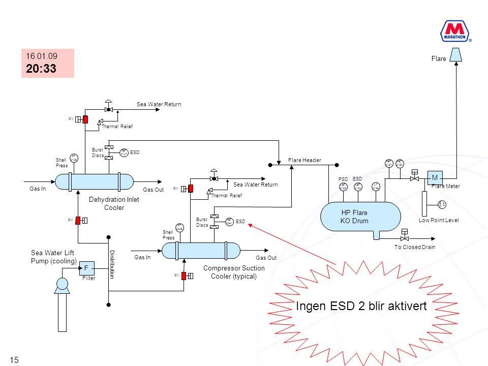 15 F XV PST 0147 PST 0381 M XV PT 0306 PT 0106 XV LST 0132 LST 0133 LT 0135 PST 0151 PST 0152 LT 0158 HP Flare KO Drum Compressor Suction Cooler (typi