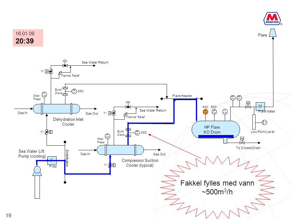 19 F XV PST 0147 PST 0381 M XV PT 0306 PT 0106 XV LST 0132 LST 0133 LT 0135 PST 0151 PST 0152 LT 0158 HP Flare KO Drum Compressor Suction Cooler (typi