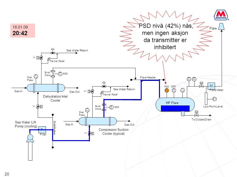 20 F XV PST 0147 PST 0381 M XV PT 0306 PT 0106 XV LST 0132 LST 0133 LT 0135 PST 0151 PST 0152 LT 0158 HP Flare KO Drum Compressor Suction Cooler (typi