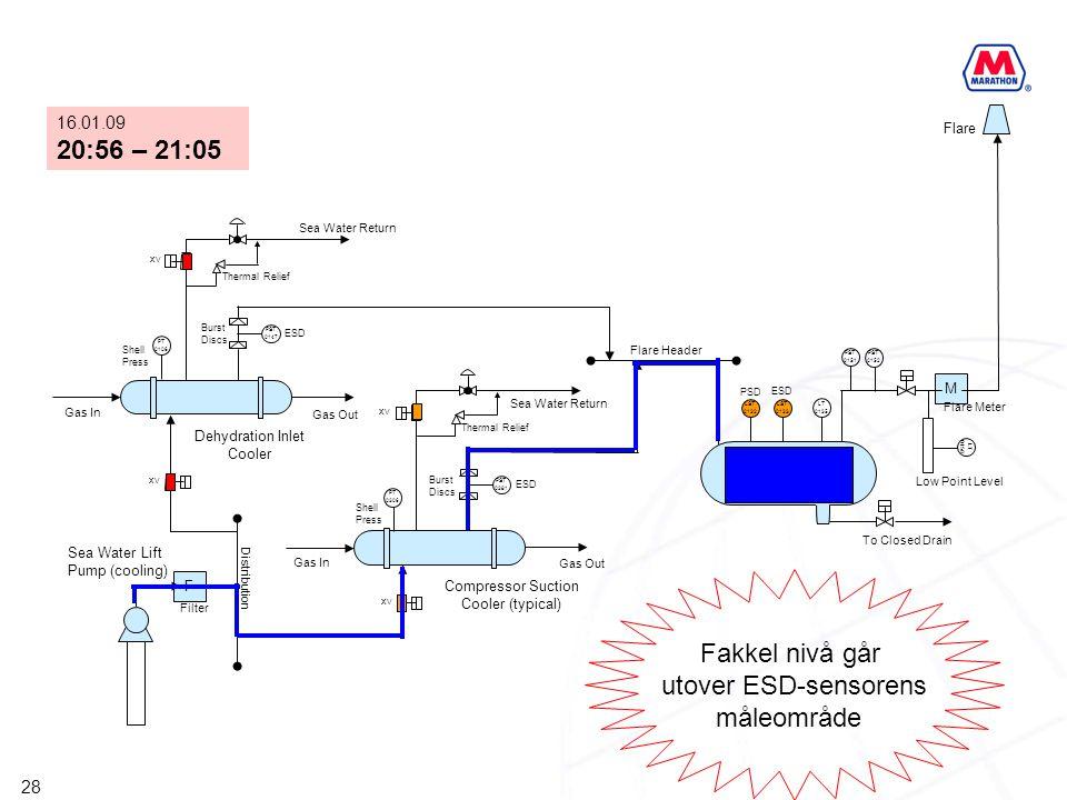 28 F XV PST 0147 PST 0381 M XV PT 0306 PT 0106 XV LST 0132 LST 0133 LT 0135 PST 0151 PST 0152 LT 0158 HP Flare KO Drum Compressor Suction Cooler (typi