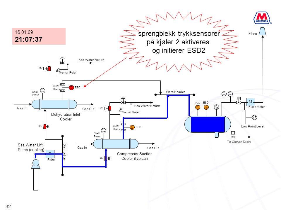 32 F XV PST 0147 PST 0381 M XV PT 0306 PT 0106 XV LST 0132 LST 0133 LT 0135 PST 0151 PST 0152 LT 0158 HP Flare KO Drum Compressor Suction Cooler (typi