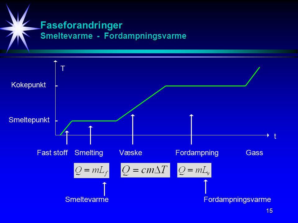 15 Faseforandringer Smeltevarme - Fordampningsvarme T t Fast stoffSmeltingVæskeFordampningGass Kokepunkt Smeltepunkt SmeltevarmeFordampningsvarme
