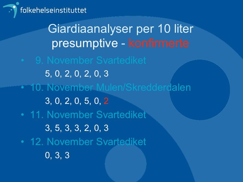 Giardiaanalyser per 10 liter presumptive - konfirmerte • 9. November Svartediket 5, 0, 2, 0, 2, 0, 3 •10. November Mulen/Skredderdalen 3, 0, 2, 0, 5,