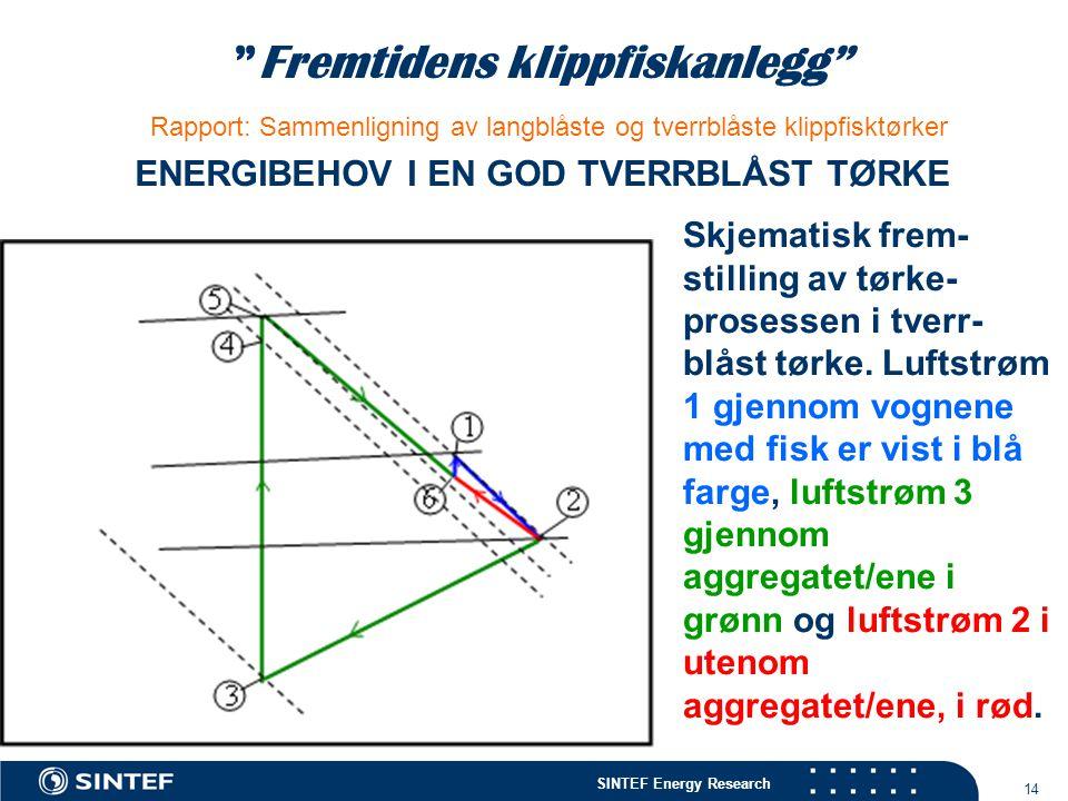 """SINTEF Energy Research 14 """"Fremtidens klippfiskanlegg"""" Rapport: Sammenligning av langblåste og tverrblåste klippfisktørker ENERGIBEHOV I EN GOD TVERRB"""