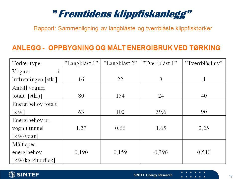 """SINTEF Energy Research 17 """"Fremtidens klippfiskanlegg"""" Rapport: Sammenligning av langblåste og tverrblåste klippfisktørker ANLEGG - OPPBYGNING OG MÅLT"""