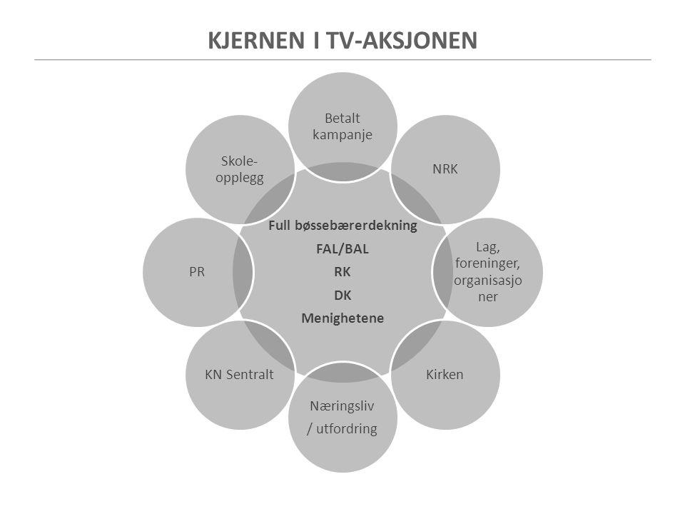 KJERNEN I TV-AKSJONEN Full bøssebærerdekning FAL/BAL RK DK Menighetene Betalt kampanje NRK Lag, foreninger, organisasjo ner Kirken Næringsliv / utford