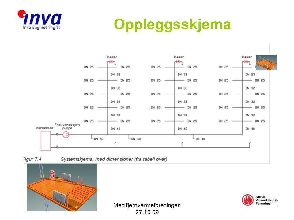 Med fjernvarmeforeningen 27.10.09 Oppleggsskjema