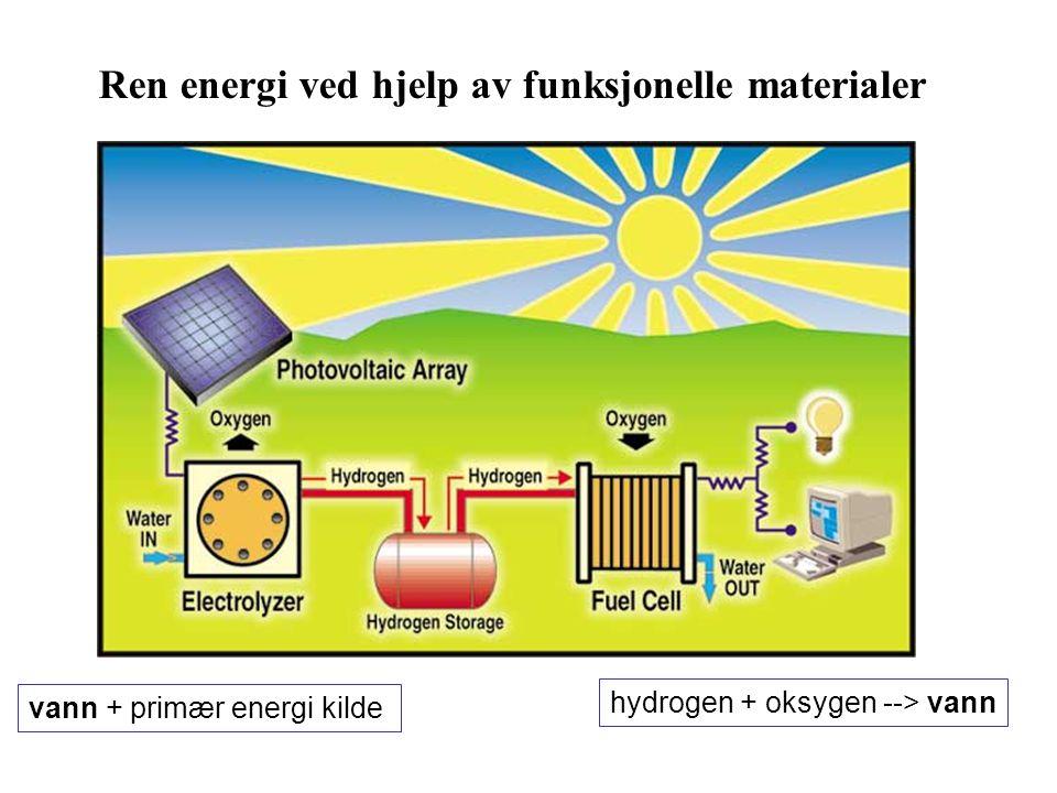 vann + primær energi kilde hydrogen + oksygen --> vann Ren energi ved hjelp av funksjonelle materialer