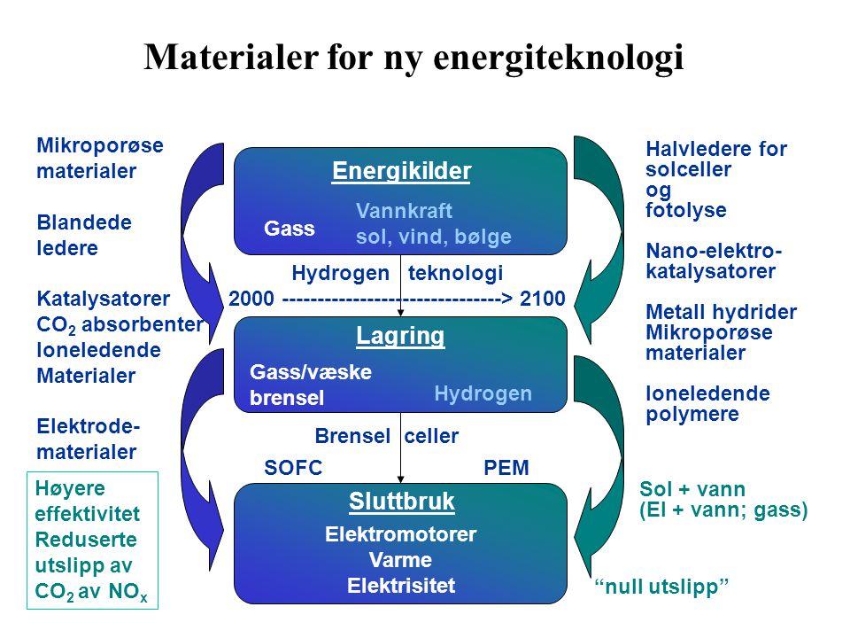 Energikilder Lagring Sluttbruk Hydrogen teknologi 2000 -------------------------------> 2100 Mikroporøse materialer Blandede ledere Katalysatorer CO 2 absorbenter Ioneledende Materialer Elektrode- materialer Brensel celler Sol + vann (El + vann; gass) Halvledere for solceller og fotolyse Nano-elektro- katalysatorer Metall hydrider Mikroporøse materialer Ioneledende polymere Gass Gass/væske brensel Høyere effektivitet Reduserte utslipp av CO 2 av NO x Hydrogen SOFCPEM Elektromotorer Varme Elektrisitet Vannkraft sol, vind, bølge Materialer for ny energiteknologi null utslipp