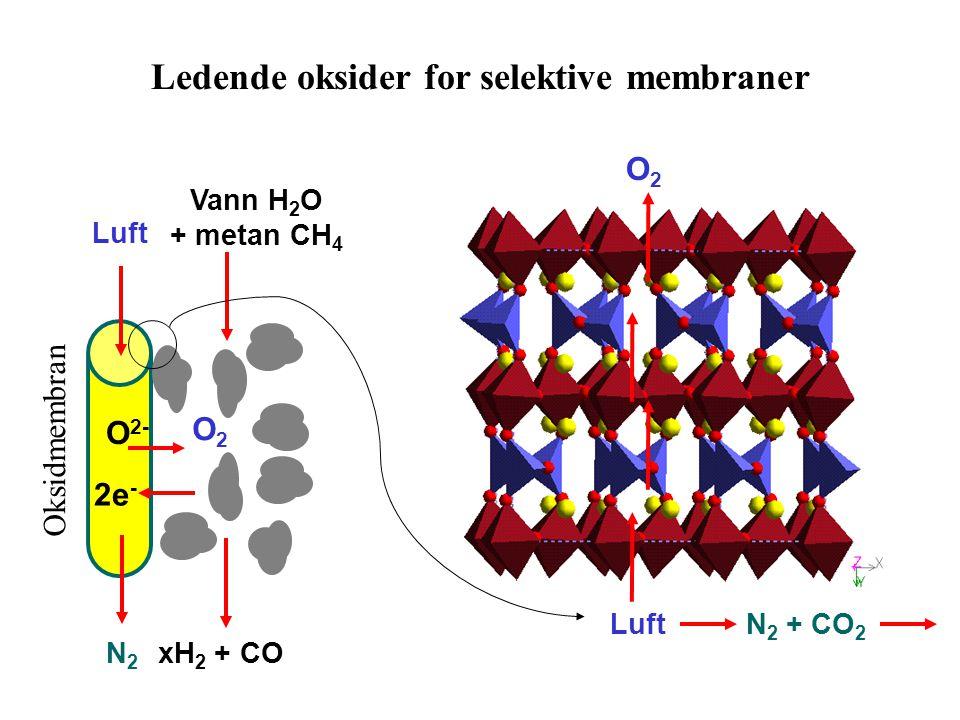 Ledende oksider for selektive membraner Vann H 2 O + metan CH 4 Luft xH 2 + CON2N2 O 2- 2e - Oksidmembran O2O2 LuftN 2 + CO 2 O2O2