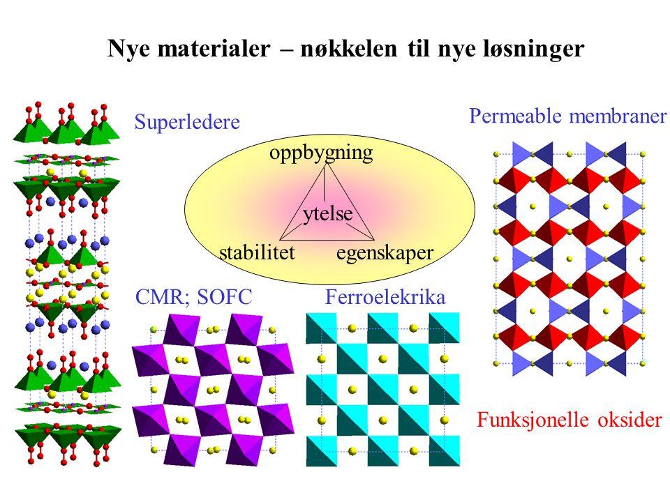 Nye materialer – nøkkelen til nye løsninger oppbygning stabilitetegenskaper ytelse Superledere Permeable membraner CMR; SOFC Funksjonelle oksider Ferroelekrika