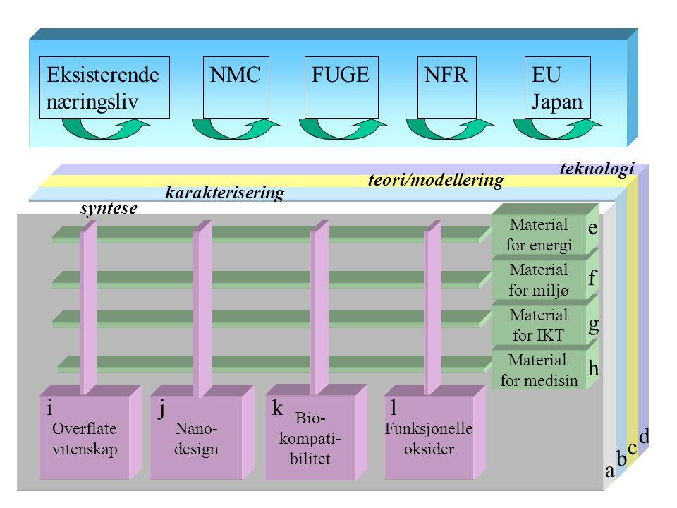 f Eksisterende næringsliv NMCFUGENFREU Japan g syntese karakterisering teori/modellering teknologi a b c d Overflate vitenskap Nano- design Bio- kompati- bilitet Funksjonelle oksider Material for medisin Material for IKT Material for miljø Material for energi e f g h klji