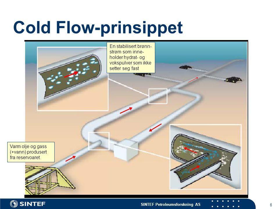 SINTEF Petroleumsforskning AS 8 Cold Flow-prinsippet En stabilisert brønn- strøm som inne- holder hydrat- og vokspulver som ikke setter seg fast Varm