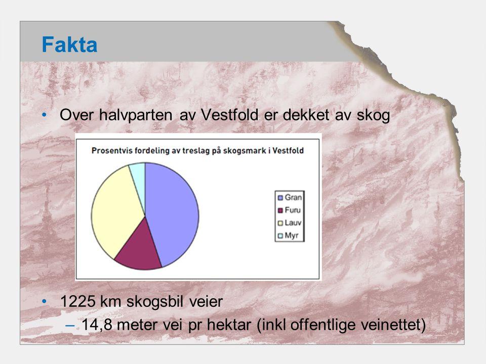 Fakta •Over halvparten av Vestfold er dekket av skog •1225 km skogsbil veier –14,8 meter vei pr hektar (inkl offentlige veinettet)
