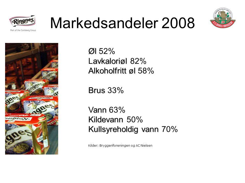 Markedsandeler 2008 Øl Øl 52% avkaloriøl Lavkaloriøl 82% Alkoholfritt øl Alkoholfritt øl 58% Brus Brus 33% ann Vann 63% Kildevann Kildevann 50% Kullsyreholdig vann Kullsyreholdig vann 70% Kilder: Bryggeriforeningen og AC Nielsen