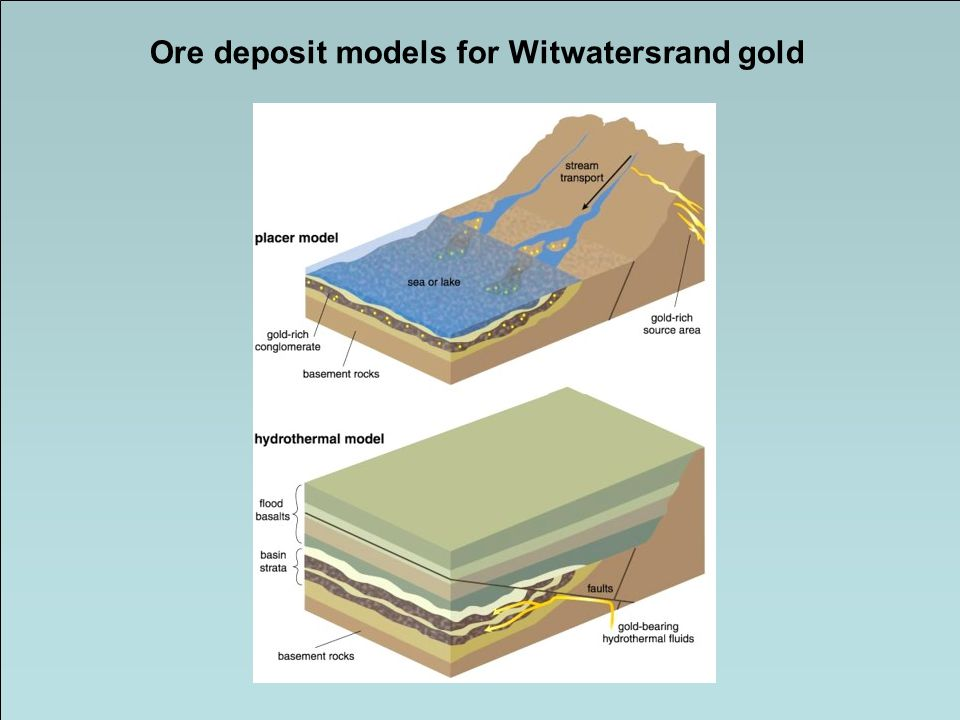 Ore deposit models for Witwatersrand gold