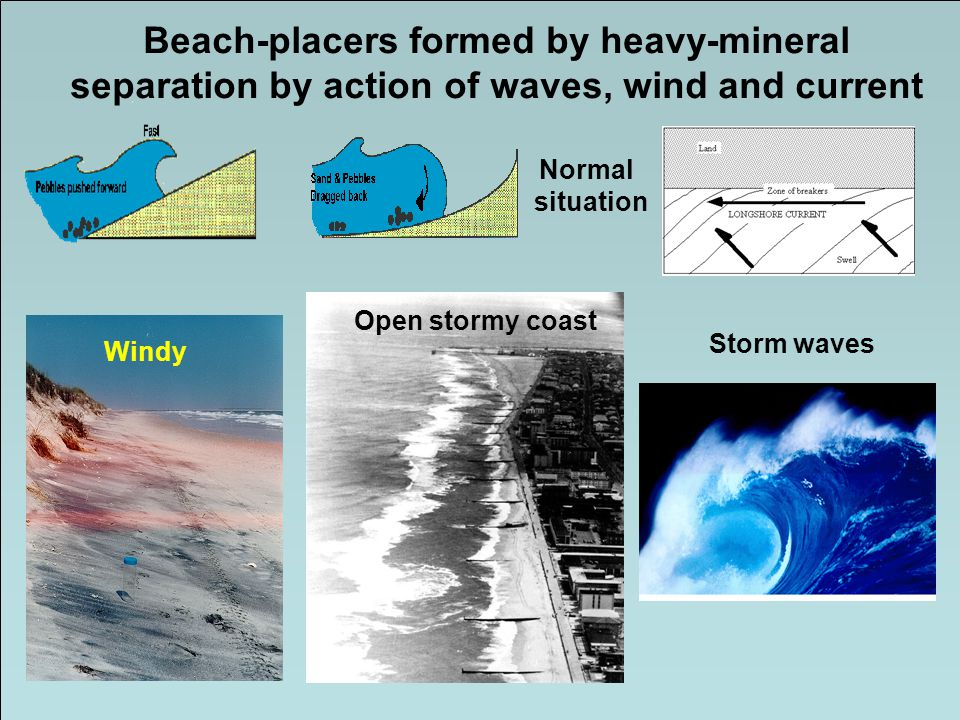 Beach-placers formed by heavy-mineral separation by action of waves, wind and current Storm waves Open stormy coast Windy Normal situation