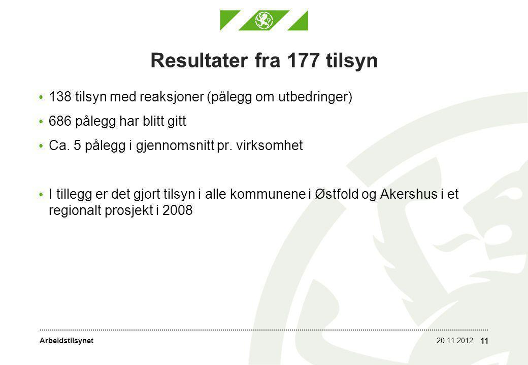 Arbeidstilsynet Resultater fra 177 tilsyn • 138 tilsyn med reaksjoner (pålegg om utbedringer) • 686 pålegg har blitt gitt • Ca. 5 pålegg i gjennomsnit