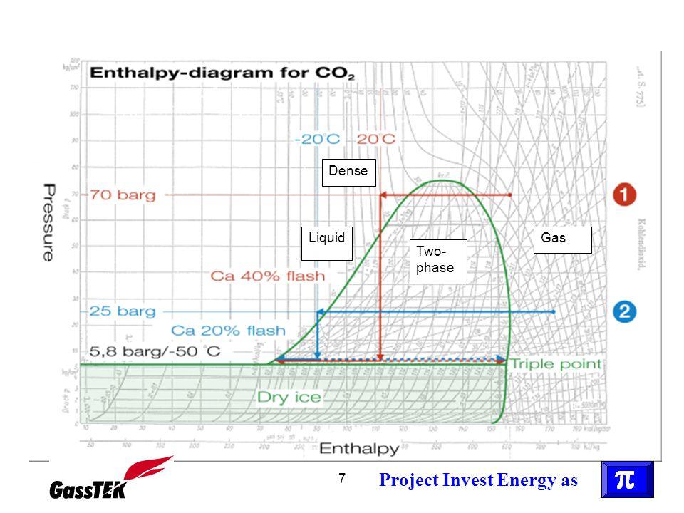 8 DENSE CO 2 Betegnelsen dense phase benyttes for superkritisk CO 2 ved trykk nær eller over Pc = 73 baro og nær eller under Tc = 31 o C.