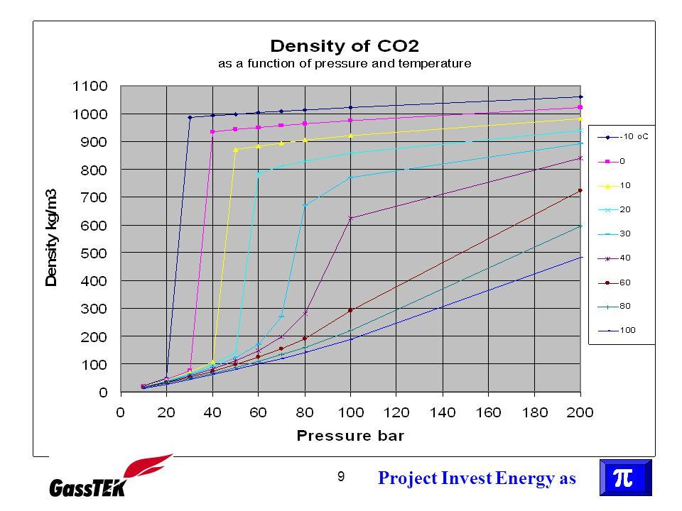 10 HMS for CO 2 •Ikke brennbar eller eksplosiv •Ikke giftig i moderate konsentrasjoner (ca 4 % CO 2 - tilsvarende åndedrettet - kan tåles i en rømningssituasjon) •Svært farlig i store konsentrasjoner (brå død) •Ved utslipp dannes en kald tung gass som fordeler seg langs bakken •Eventuelt dannes tørris á ca -80 o C (fangdam er uten hensikt) •Ingen varige lokale miljøfarer Project Invest Energy as