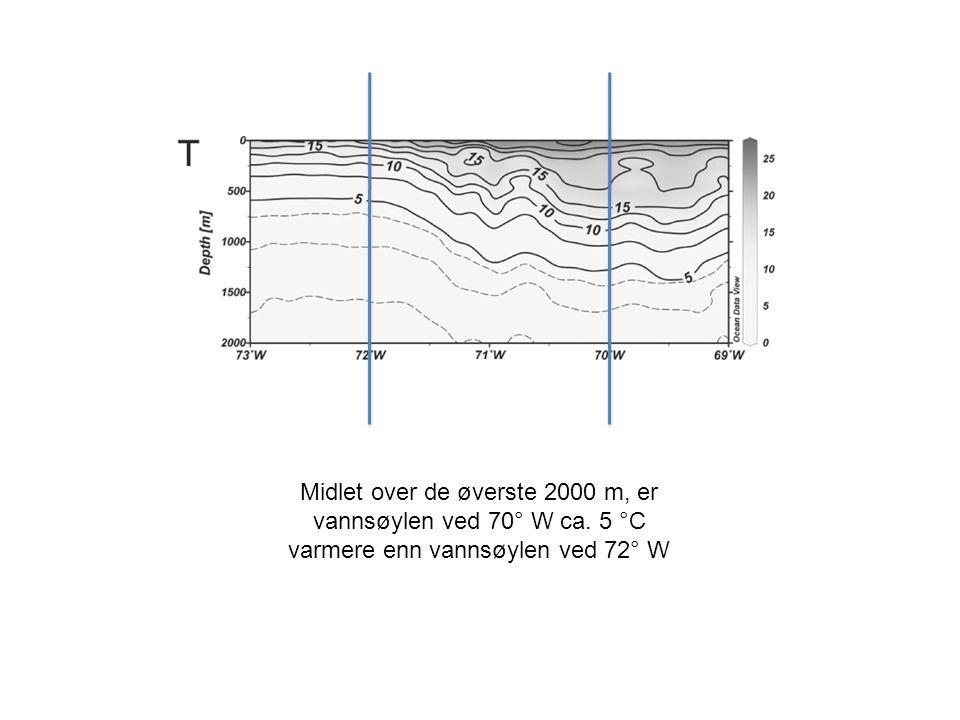 Midlet over de øverste 2000 m, er vannsøylen ved 70° W ca. 5 °C varmere enn vannsøylen ved 72° W