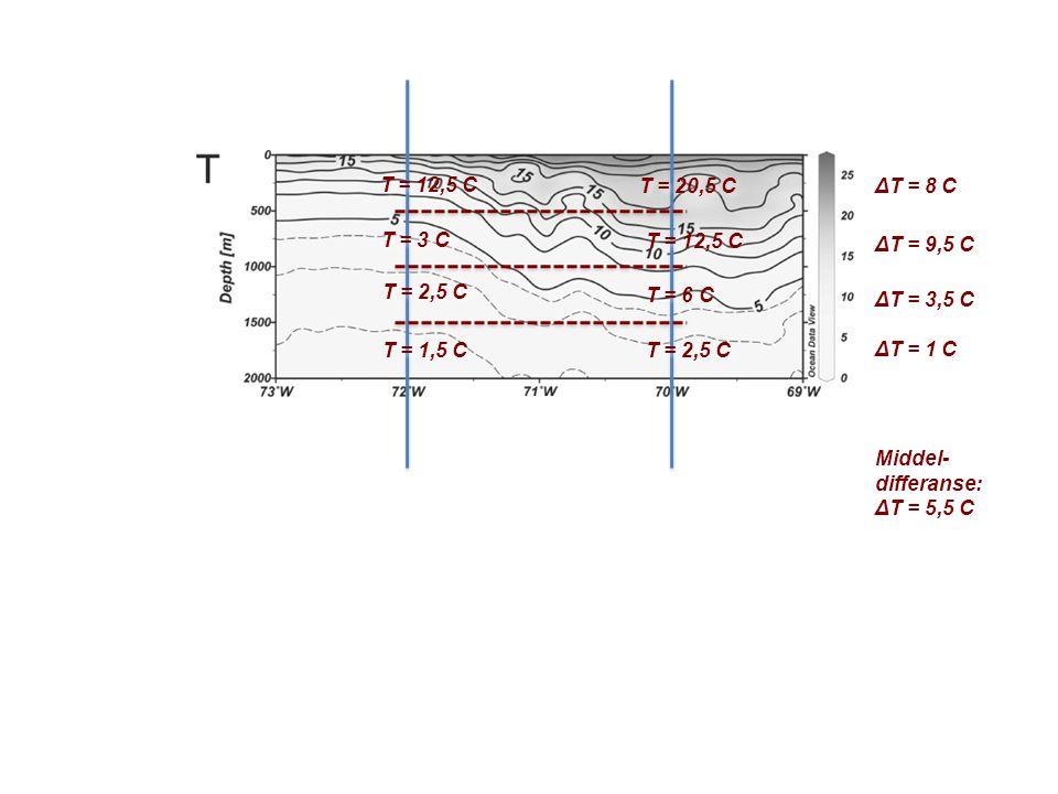 T = 1,5 C T = 2,5 C T = 3 C T = 12,5 C T = 2,5 C T = 6 C T = 12,5 C T = 20,5 C ΔT = 1 C ΔT = 3,5 C ΔT = 9,5 C ΔT = 8 C Middel- differanse: ΔT = 5,5 C Middel- differanse: ΔT = 5,5 C