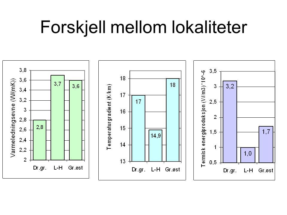 Effekt og temperatur 300m, 8kg/s, 5 o C